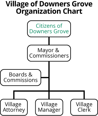 Downers Grove Organization Chart